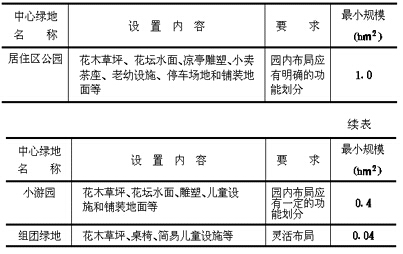 各级中心公共绿地设置规定