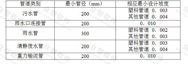 表5.0.9 室外重力流排水管道的最小管径与相应最小设计坡度