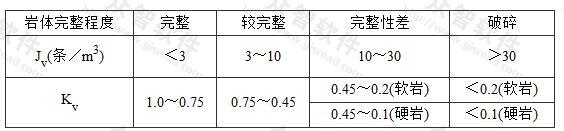 Jv与Kv对照表(水电部昆明勘测设计院)