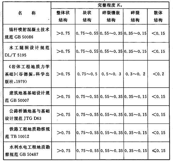 国内岩体完整性指数Kv划分情况