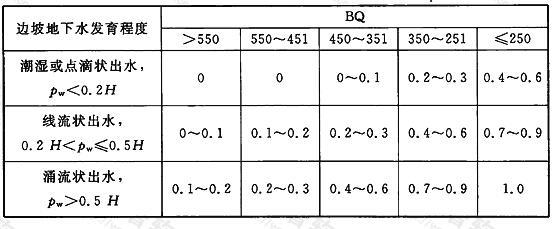 边坡工程地下水影响修正系数λ