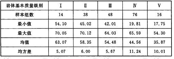 各级岩体内摩擦角φ统计结果