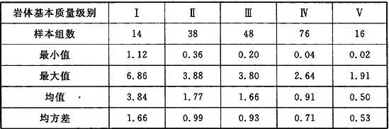 各级岩体黏聚力C统计结果(MPa)