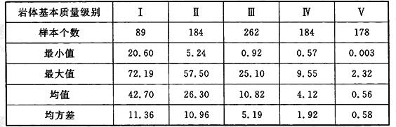 各级岩体变形模量E统计结果(GPa)