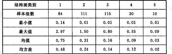 各类结构面黏聚力C统计结果(MPa)