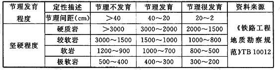 岩石地基的基本承载力(kPa)