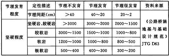 岩石地基承载力基本容许值(kPa)