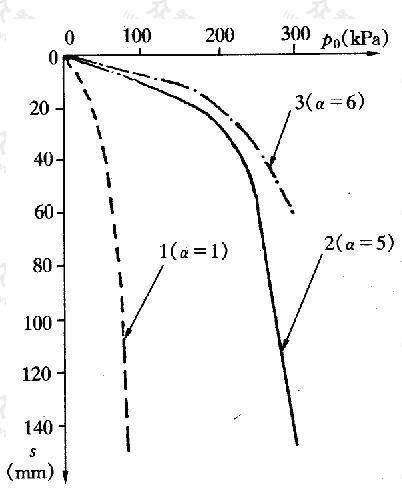 现场载荷试验p-s曲线