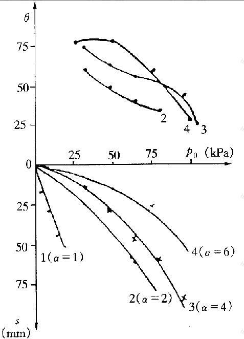 室内模型试验p-s曲线p-θ曲线