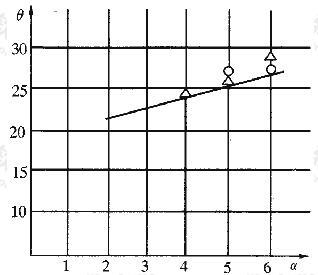双层地基试验α-θ口曲线