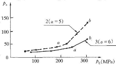 载荷板压力pO与界面压力pz关系