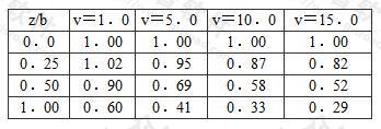条形基础中点地基应力系数