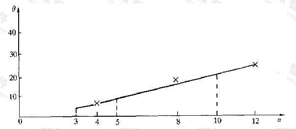 z=0.25b时α-θ曲线(计算值)