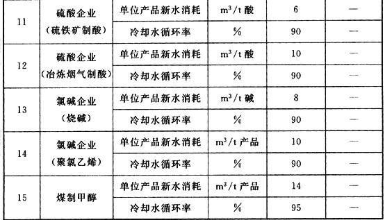 表A 化工企业用水控制指标