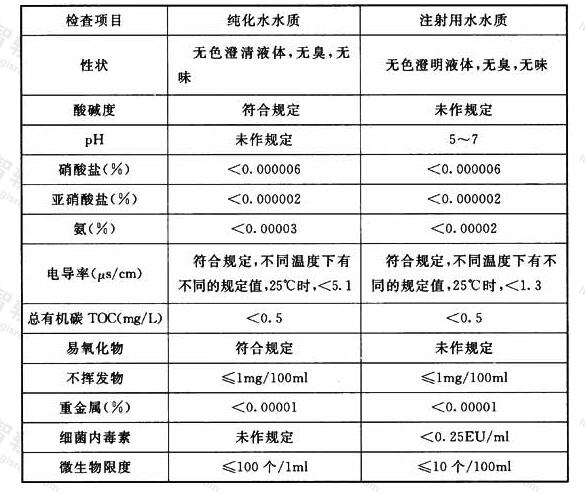 表3.0.2 纯化水和注射用水检查项目