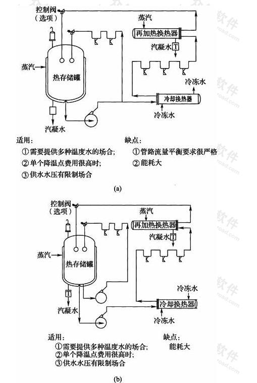 图5 单罐双管分配系统
