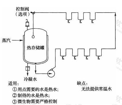 ~图3 热贮存、热分配系统