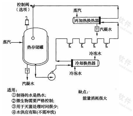 图4 热贮存、冷却并再加热分配系统
