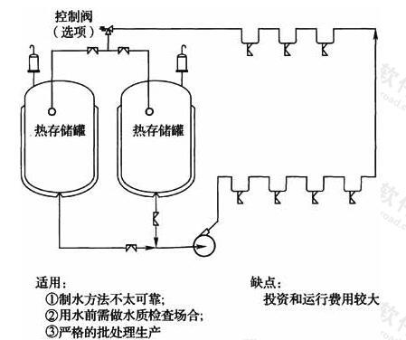图8 注射用水多罐再循环系统