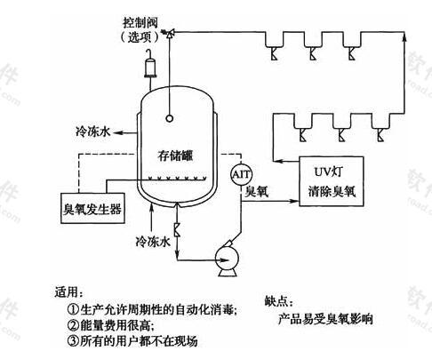 图9 加臭氧灭菌的贮存和分配系统