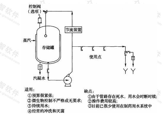 图10 分支/单路系统