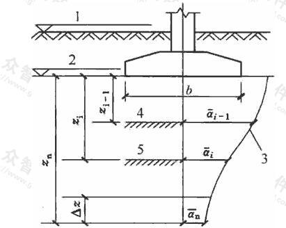 基础沉降计算的分层示意