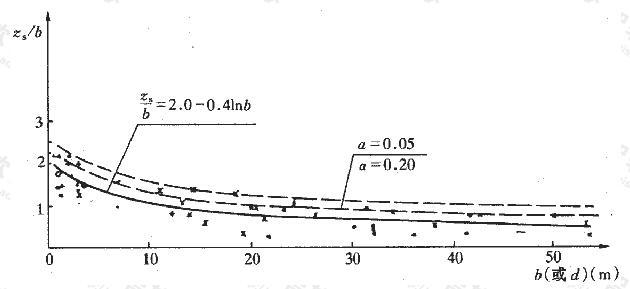 zs/b-b实测点和回归线