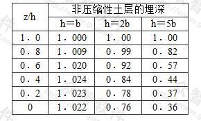 带式基础下非压缩性地基上面土层中的最大压应力系数