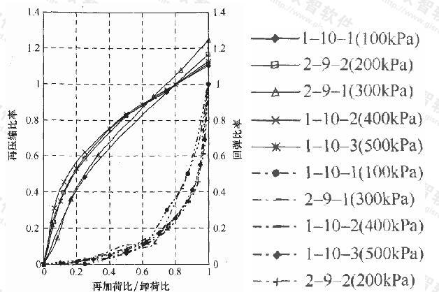 土样卸荷比-回弹比率、再加荷比-再压缩比率关系曲线(粉质黏土)