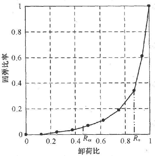 土样回弹变形发展规律曲线