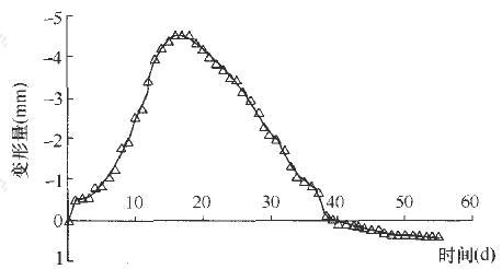 3号刚性变形深标点变形时程曲线