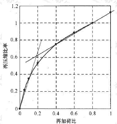 载荷试验再压缩曲线规律
