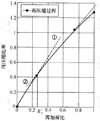 模型试验中基底处土体再压缩变形规律