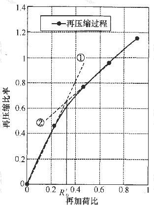 土样9953固结回弹试验成果再压缩变形分析
