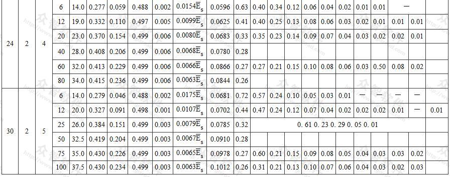 均布荷载允许值[qeq]地基沉降允许值[s′g]和系数β的计算总表