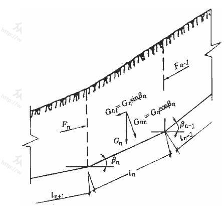 滑坡推力计算示意