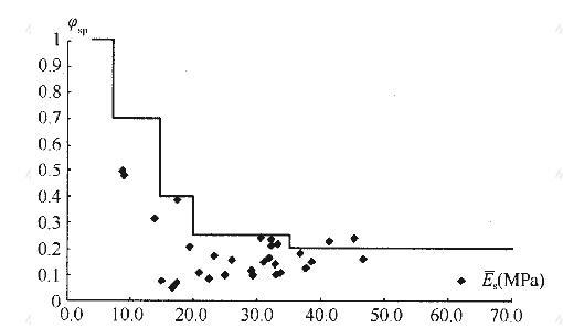 沉降计算经验系数与当量模量的关系