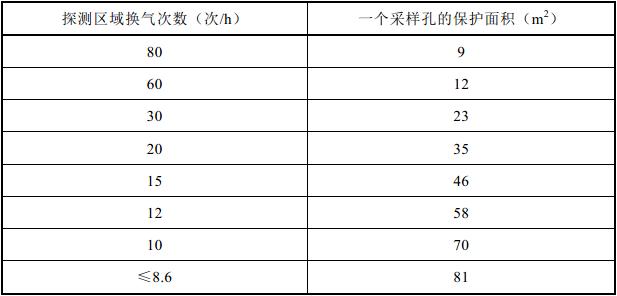 表3.4.3 换气次数与采样孔保护面积的对照表