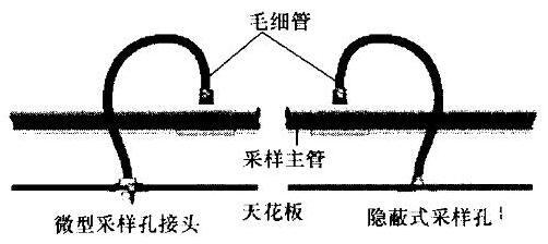 典型的毛细管采样孔布置方式
