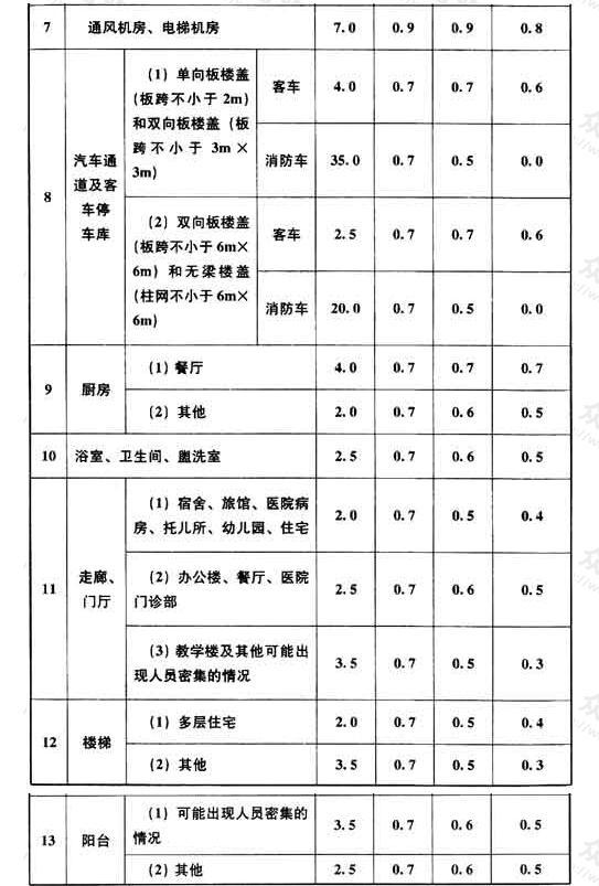 民用建筑楼面均布活荷载的标准值及其组合值系数、频遇值系数和准永久值系数