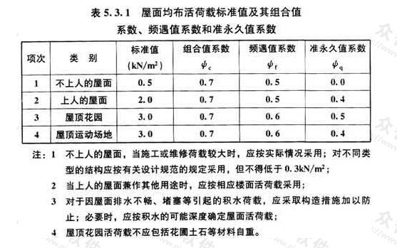 屋面均布活荷载标准值及其组合值系数、频遇值系数和准永久值系数