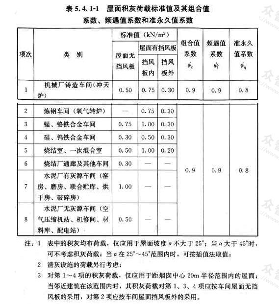 屋面积灰荷载标准值及其组合值系数、频遇值系数和准永久值系数