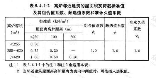 高炉邻近建筑的屋面积灰荷载标准值及其组合值系数、频遇值系数和准永久值系数
