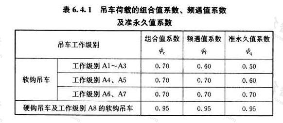 吊车荷载的组合值系数、频遇值系数及准永久值系数