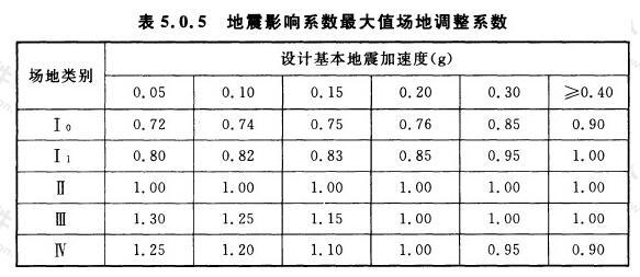 地震影响系数最大值场地调整系数