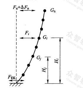 结构水平地震作用计算简图