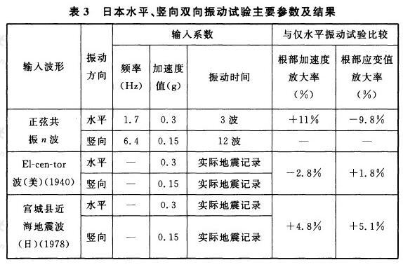 日本水平、竖向双向振动试验主要参数及结果