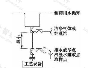 图15 用水点距设备管道较长做法