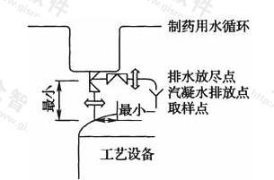 图16 用水点与设备直接相连做法