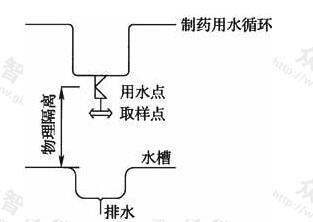 图18 用水点下接水槽做法